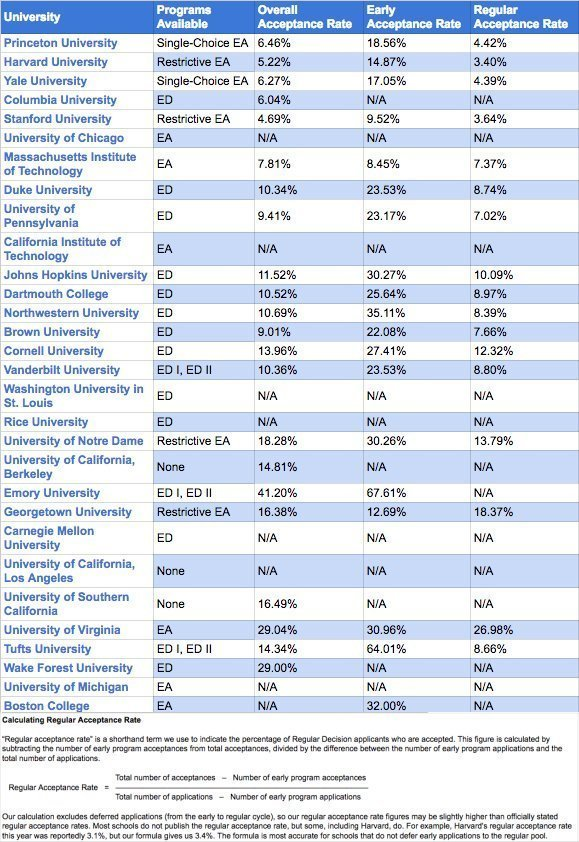 Worth the Rush Chart 2 EA/ED rates for 2020